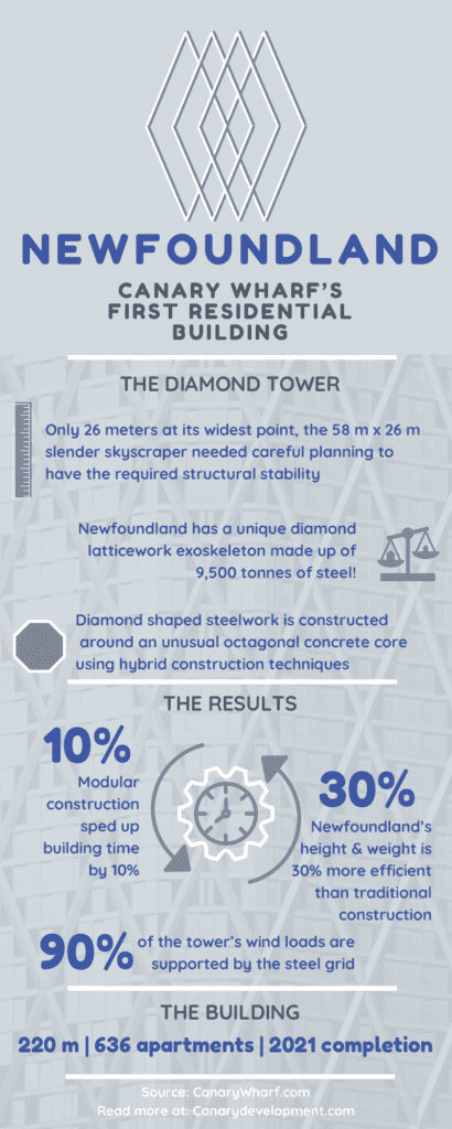 infographic displaying construction facts about newfoundland by canarydevelopment.com